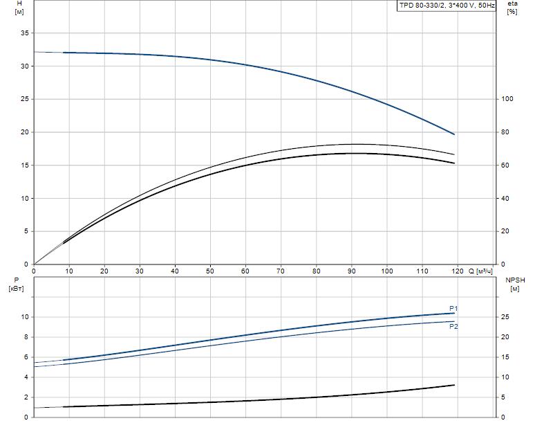 Гидравлические характеристики насоса Grundfos TPD 80-330/2-A-F-A-BAQE 400D 50HZ артикул: 96108772