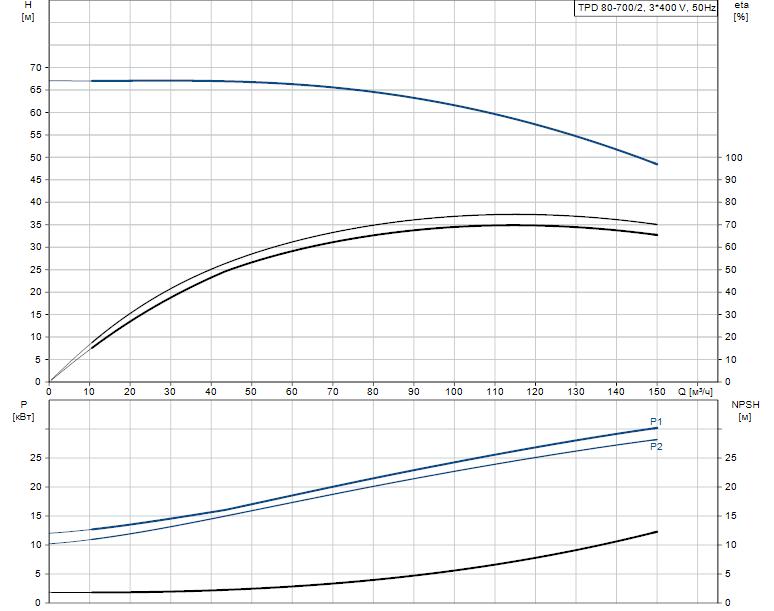Гидравлические характеристики насоса Grundfos TPD 80-700/2-A-F-A-BAQE 400D 50HZ артикул: 96108776