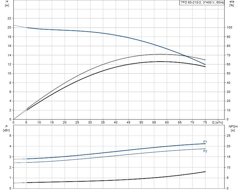 Гидравлические характеристики насоса Grundfos TPD 80-210/2-A-F-A-BQQE 400D 50HZ артикул: 96108789