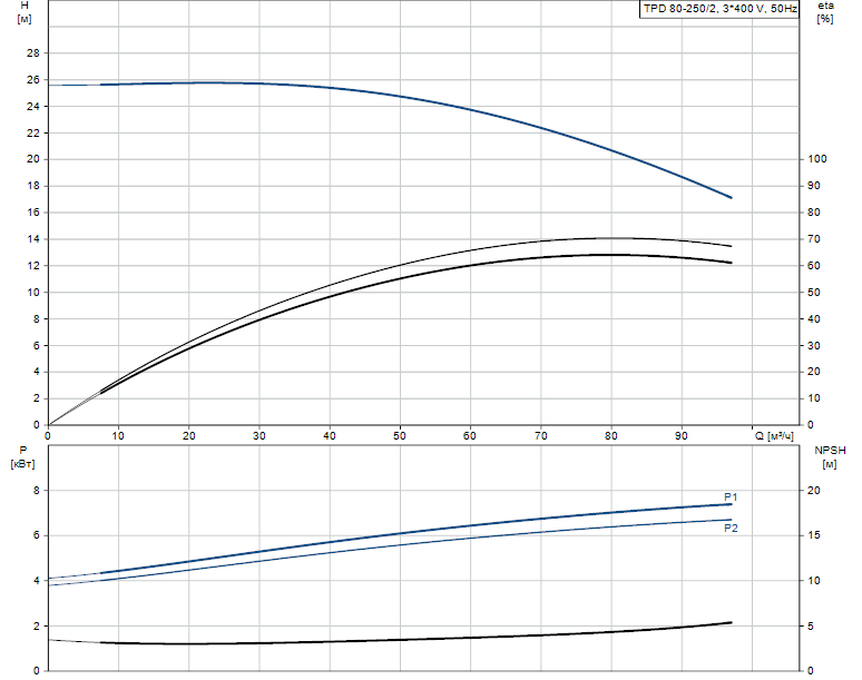 Гидравлические характеристики насоса Grundfos TPD 80-250/2-A-F-A-BQQE 400D 50HZ артикул: 96108791