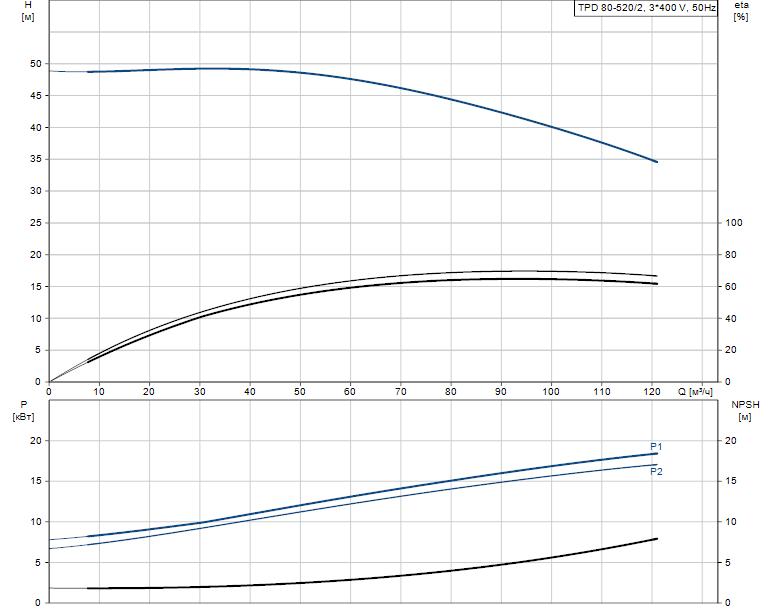 Гидравлические характеристики насоса Grundfos TPD 80-520/2-A-F-A-BQQE 400D 50HZ артикул: 96108794