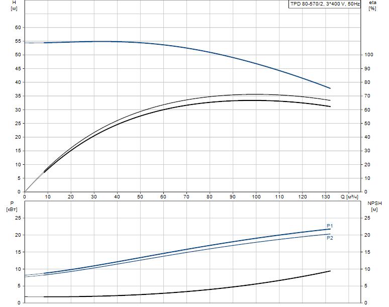 Гидравлические характеристики насоса Grundfos TPD 80-570/2-A-F-A-BQQE 400D 50HZ артикул: 96108795