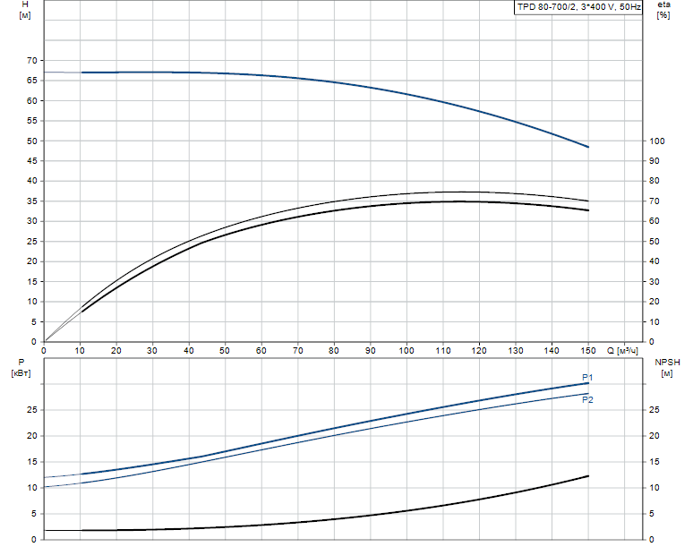Гидравлические характеристики насоса Grundfos TPD 80-700/2-A-F-A-BQQE 400D 50HZ артикул: 96108796