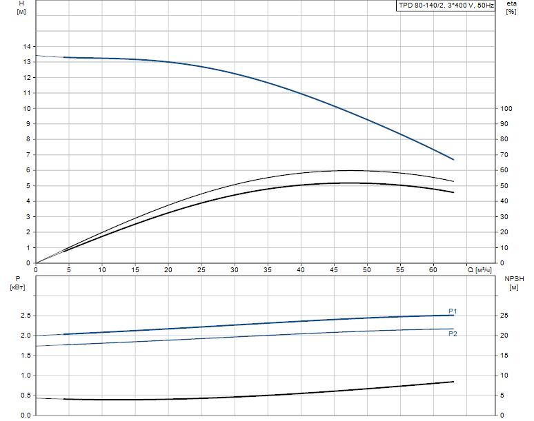 Гидравлические характеристики насоса Grundfos TPD 80-140/2-A-F-B-BAQE 400D 50HZ артикул: 96108807