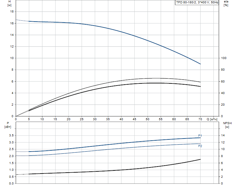 Гидравлические характеристики насоса Grundfos TPD 80-180/2-A-F-B-BAQE 400D 50HZ артикул: 96108808