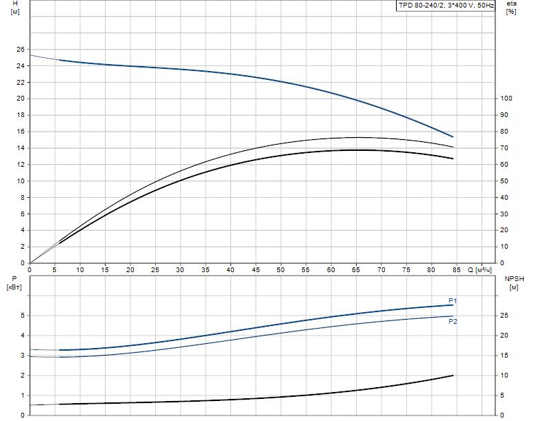Гидравлические характеристики насоса Grundfos TPD 80-240/2-A-F-B-BAQE 400D 50HZ артикул: 96108810