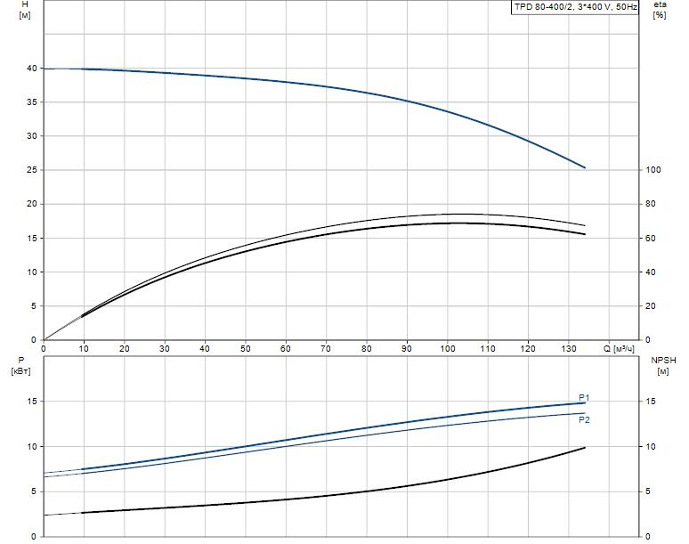Гидравлические характеристики насоса Grundfos TPD 80-400/2-A-F-B-BAQE 400D 50HZ артикул: 96108813