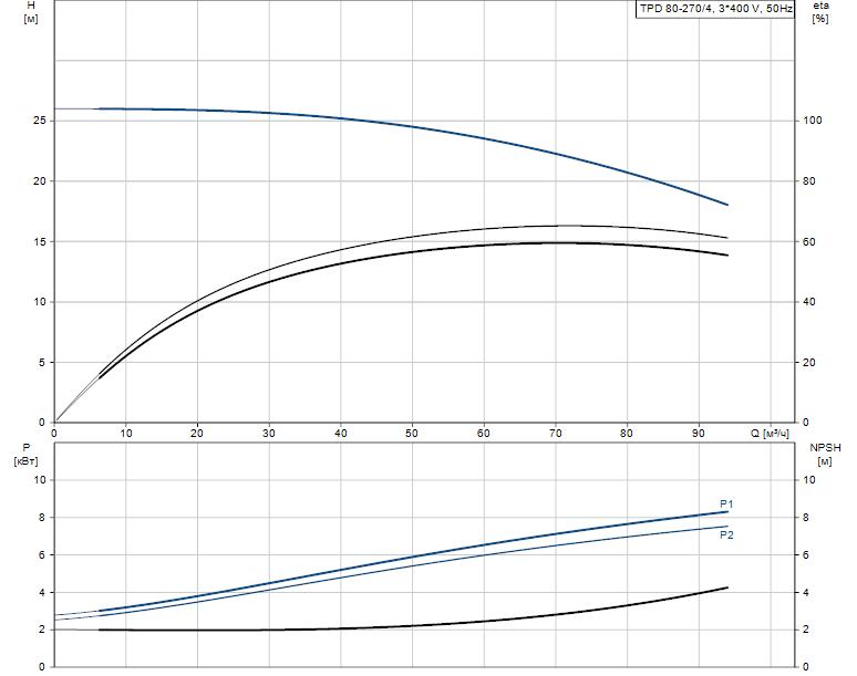 Гидравлические характеристики насоса Grundfos TPD 80-270/4-A-F-A-BAQE 400D 50HZ артикул: 96108883