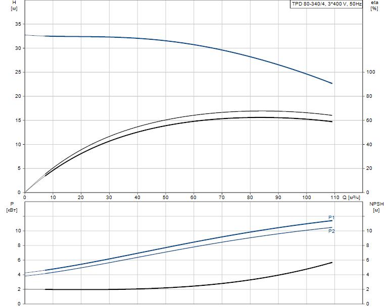 Гидравлические характеристики насоса Grundfos TPD 80-340/4-A-F-A-BQQE 400D 50HZ артикул: 96108896