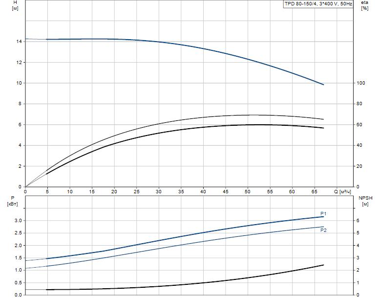 Гидравлические характеристики насоса Grundfos TPD 80-150/4-A-F-B-BAQE 400D 50HZ артикул: 96108904