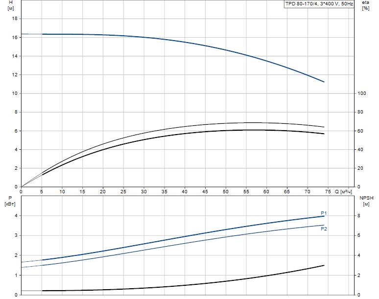 Гидравлические характеристики насоса Grundfos TPD 80-170/4-A-F-B-BAQE 400D 50HZ артикул: 96108905
