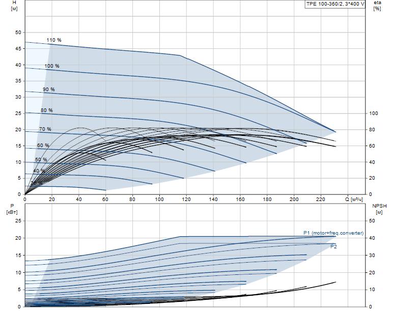 Гидравлические характеристики насоса Grundfos TPE 100-360/2-A-F-A-BQQE 3X400 50HZ артикул: 96110298