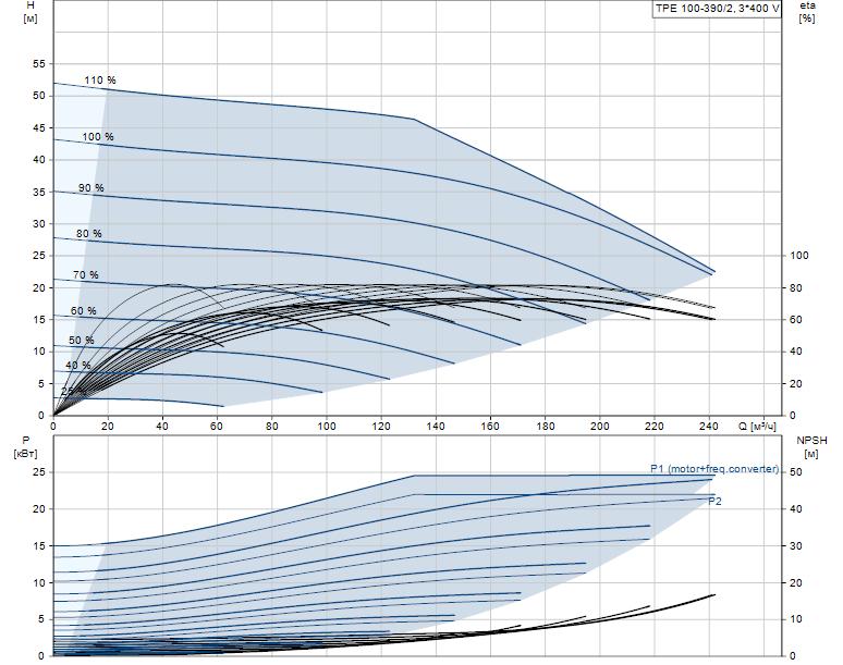 Гидравлические характеристики насоса Grundfos TPE 100-390/2-A-F-A-BQQE 3X400 50HZ артикул: 96110299
