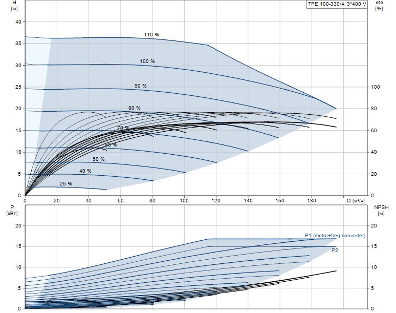Гидравлические характеристики насоса Grundfos TPE 100-330/4-A-F-A-BAQE 3X400 50HZ артикул: 96110384