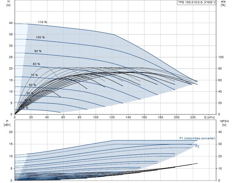 Гидравлические характеристики насоса Grundfos TPE 100-310/2-S-A-F-A-BQQE 3X400 50HZ артикул: 96275686
