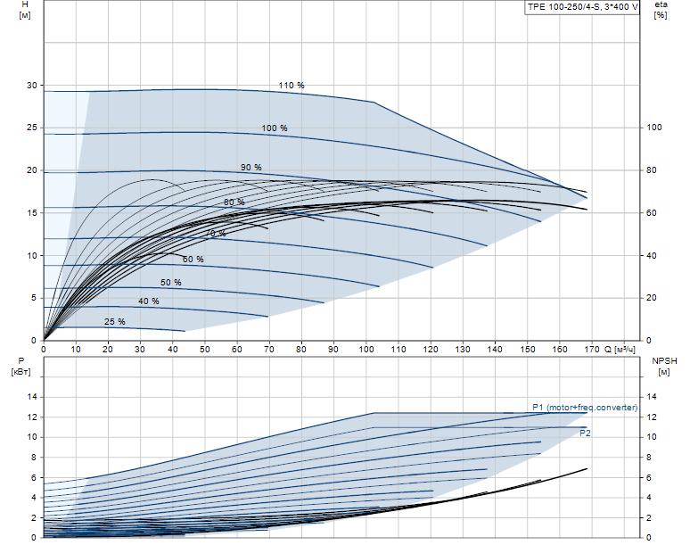 Гидравлические характеристики насоса Grundfos TPE 100-250/4-S-A-F-A-BQQE 3X400 50HZ артикул: 96276046