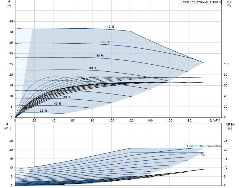Гидравлические характеристики насоса Grundfos TPE 100-370/4-S-A-F-A-BQQE 3X400 50HZ артикул: 96276058