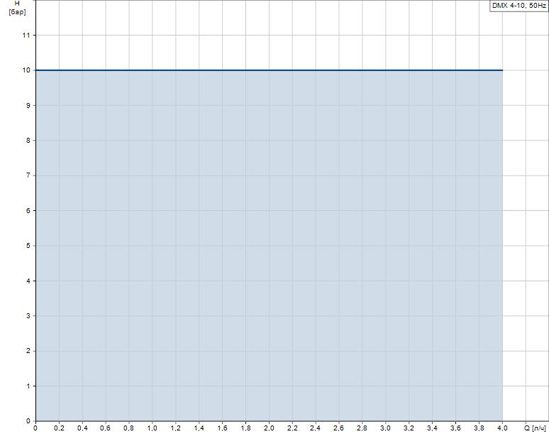 Гидравлические характеристики насоса Grundfos DMX 4-10 B-PP/E/T-X-E1U2U2XEMNG артикул: 99772176