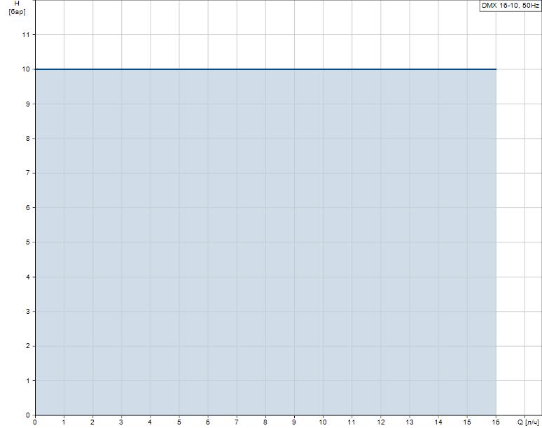 Гидравлические характеристики насоса Grundfos DMX 16-10 B-PVC/V/G-X-G1B1B1F артикул: 96734594
