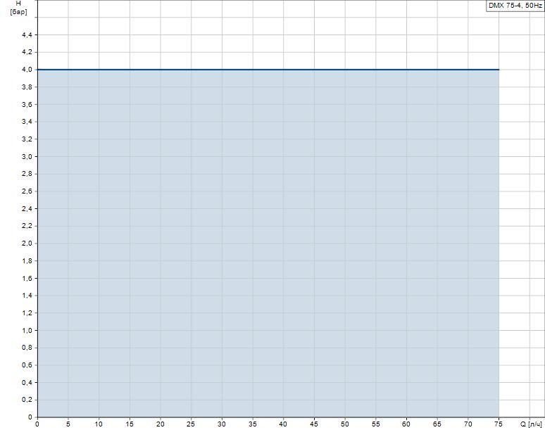 Гидравлические характеристики насоса Grundfos DMX 75-4 B-SS/T/SS-X-G1A1A1FEMNG артикул: 99772144