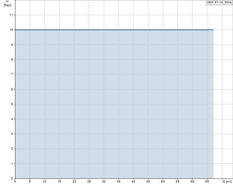 Гидравлические характеристики насоса Grundfos DMX 67-10 B-SS/V/SS-X-E1A3A3 артикул: 96720449