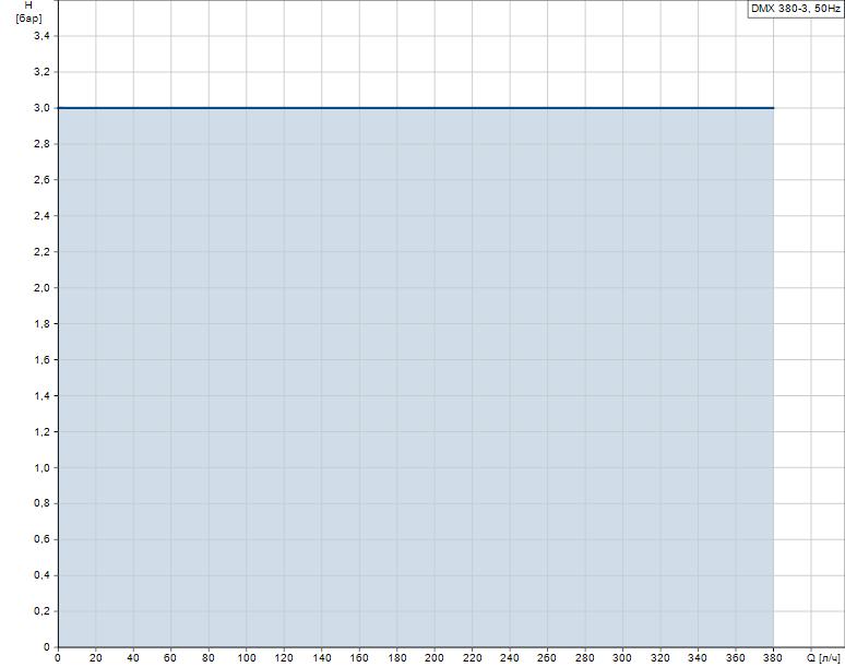 Гидравлические характеристики насоса Grundfos DMX 380-3 B-PV/T/T-X-E1U3U3XEMAG артикул: 99772217