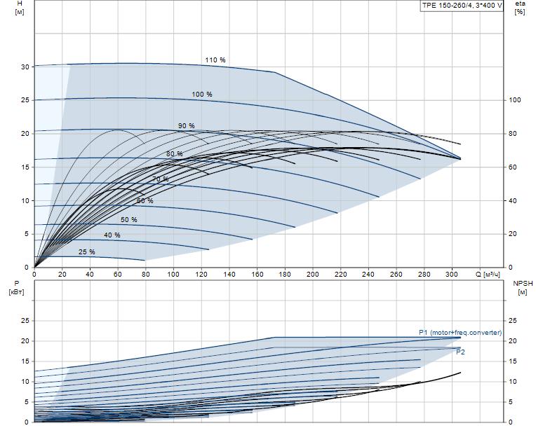 Гидравлические характеристики насоса Grundfos TPE 150-260/4-A-F-A-BAQE 3X400 50HZ артикул: 96306127