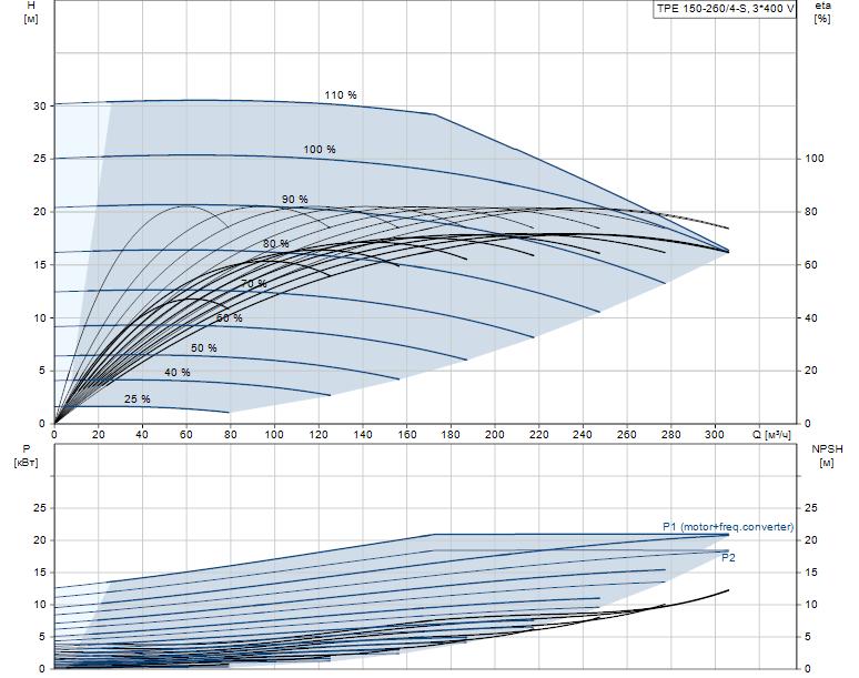 Гидравлические характеристики насоса Grundfos TPE 150-260/4-S-A-F-A-BQQE 3X400 50HZ артикул: 96306319