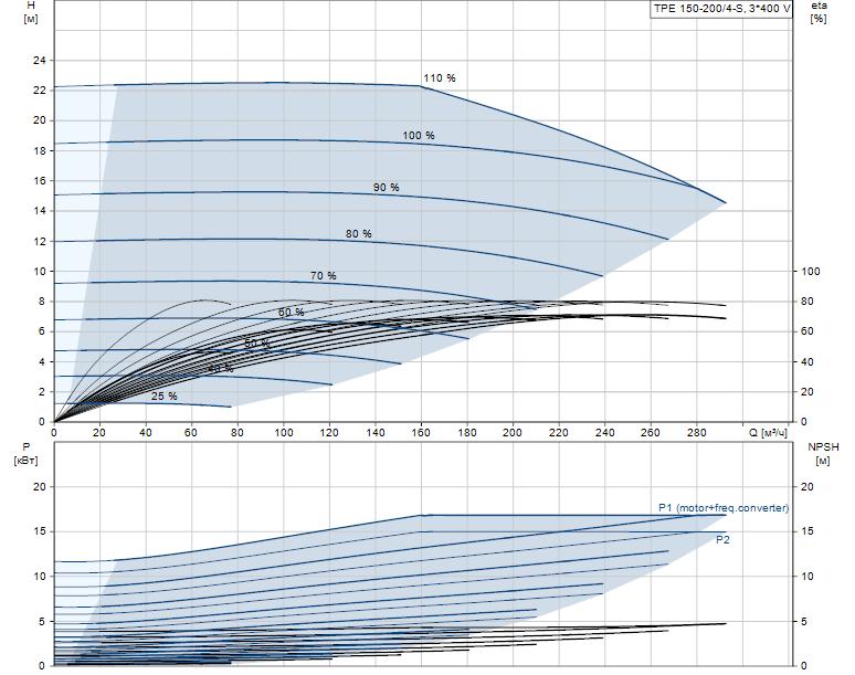 Гидравлические характеристики насоса Grundfos TPE 150-200/4-S-A-F-A-BAQE 3X400 50HZ артикул: 96382689
