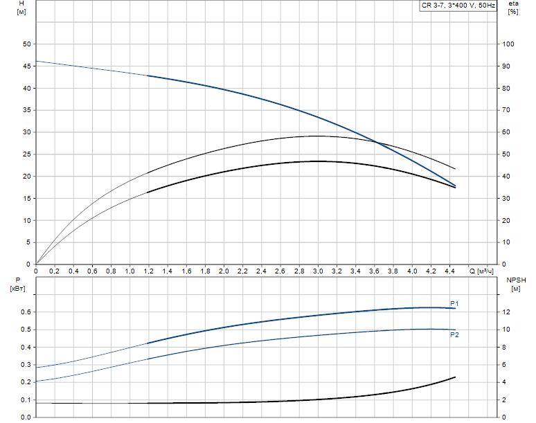 Гидравлические характеристики насоса Grundfos CR 3-7 A-FGJ-A-E-HQQE артикул: 96516654