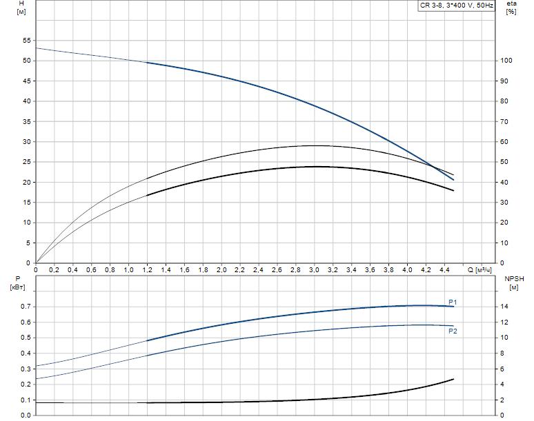 Гидравлические характеристики насоса Grundfos CR 3-8 A-FGJ-A-E-HQQE артикул: 96516655