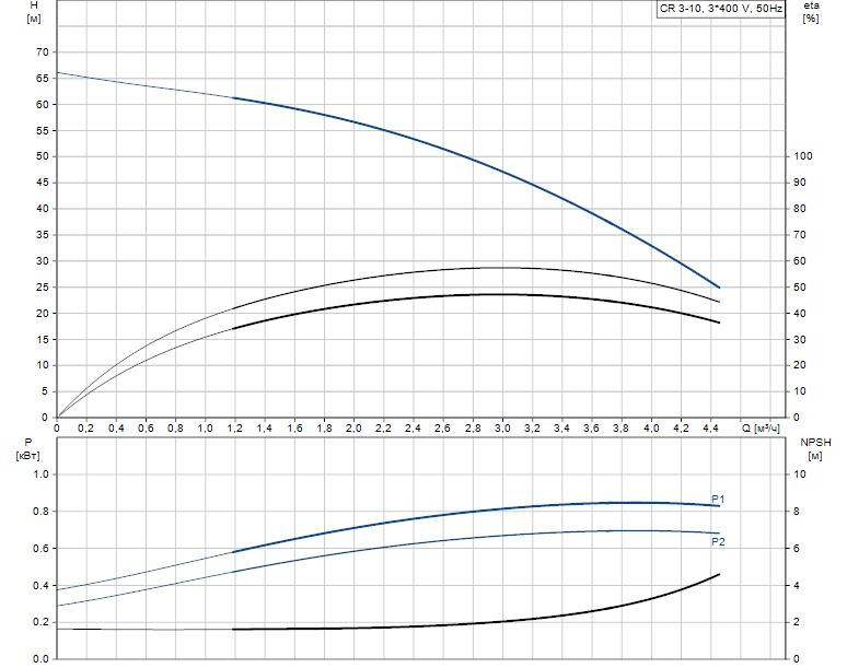 Гидравлические характеристики насоса Grundfos CR 3-10 A-FGJ-A-E-HQQE артикул: 96516657