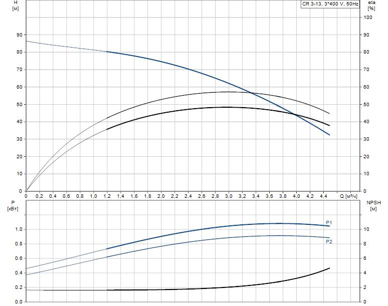Гидравлические характеристики насоса Grundfos CR 3-13 A-FGJ-A-E-HQQE артикул: 96516660