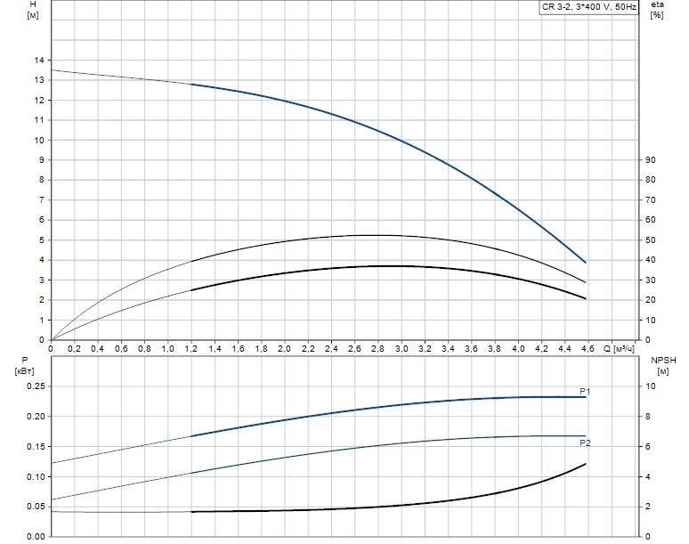 Гидравлические характеристики насоса Grundfos CR 3-2 A-FGJ-A-V-HQQV артикул: 96516672