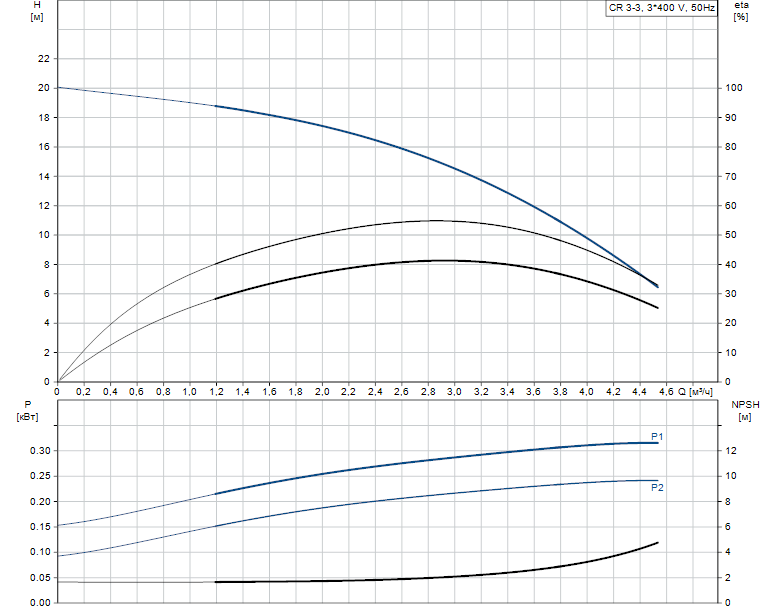 Гидравлические характеристики насоса Grundfos CR 3-3 A-FGJ-A-V-HQQV артикул: 96516673