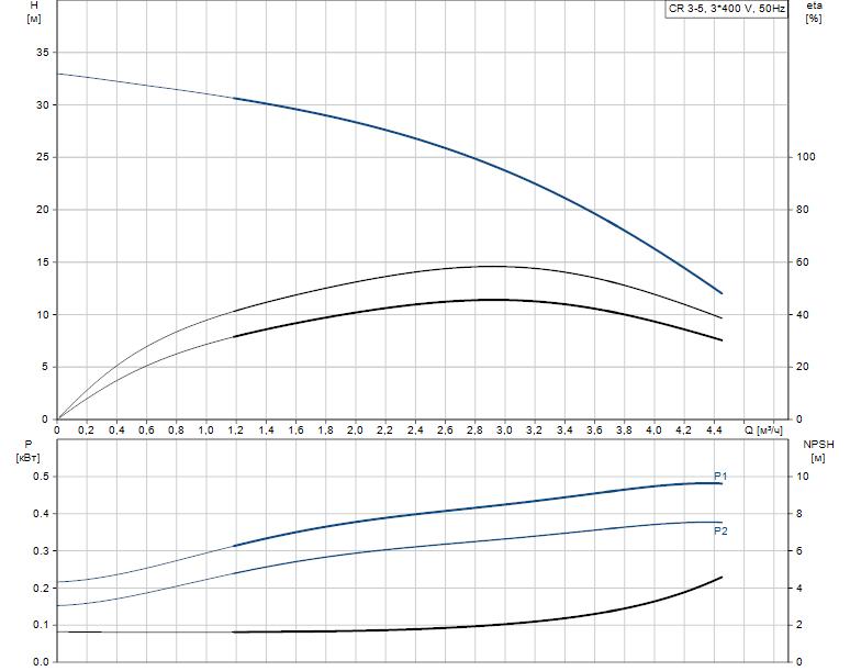 Гидравлические характеристики насоса Grundfos CR 3-5 A-FGJ-A-V-HQQV артикул: 96516675