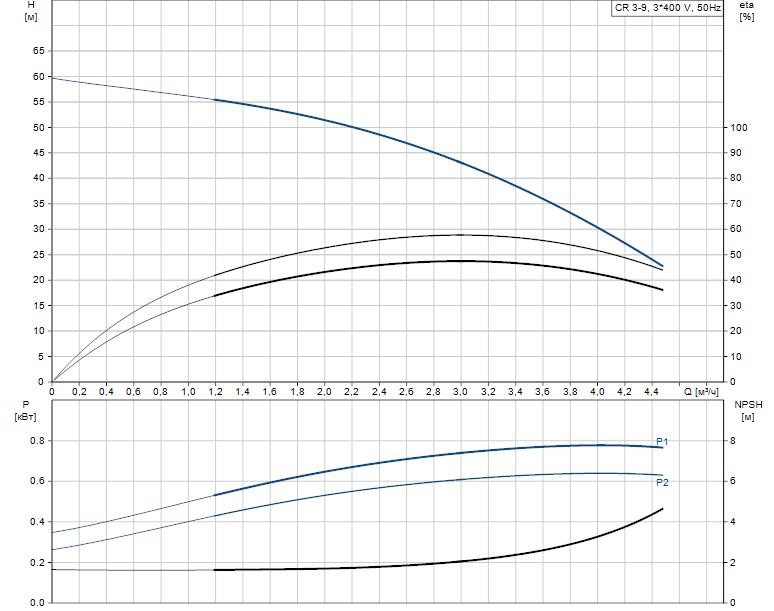 Гидравлические характеристики насоса Grundfos CR 3-9 A-FGJ-A-V-HQQV артикул: 96516678