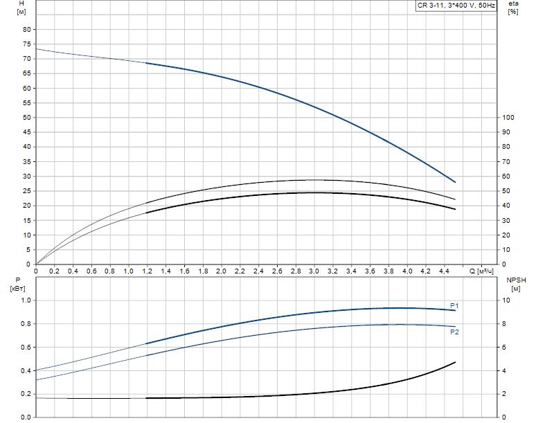 Гидравлические характеристики насоса Grundfos CR 3-11 A-FGJ-A-V-HQQV артикул: 96516680