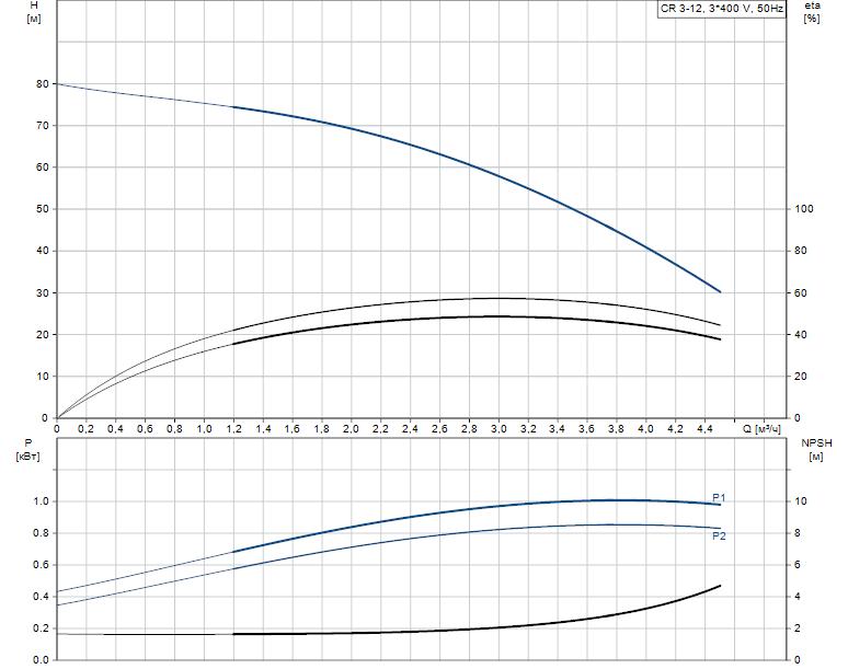 Гидравлические характеристики насоса Grundfos CR 3-12 A-FGJ-A-V-HQQV артикул: 96516681