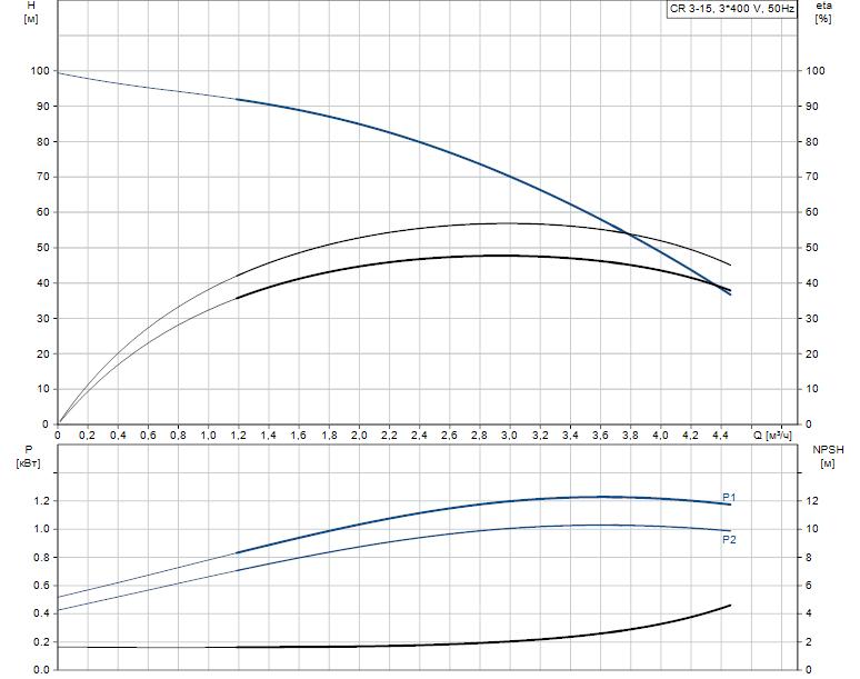 Гидравлические характеристики насоса Grundfos CR 3-15 A-FGJ-A-V-HQQV артикул: 96516683