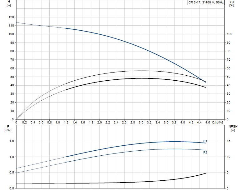 Гидравлические характеристики насоса Grundfos CR 3-17 A-FGJ-A-V-HQQV артикул: 96516684