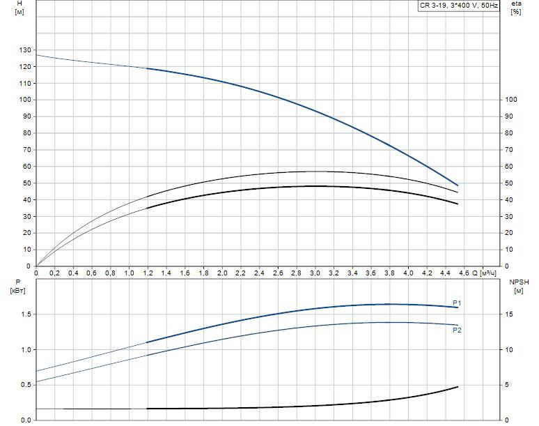 Гидравлические характеристики насоса Grundfos CR 3-19 A-FGJ-A-V-HQQV артикул: 96516685