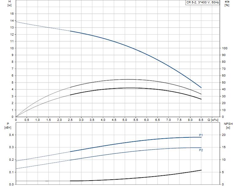 Гидравлические характеристики насоса Grundfos CR 5-2 A-A-A-E-HQQE артикул: 96516975