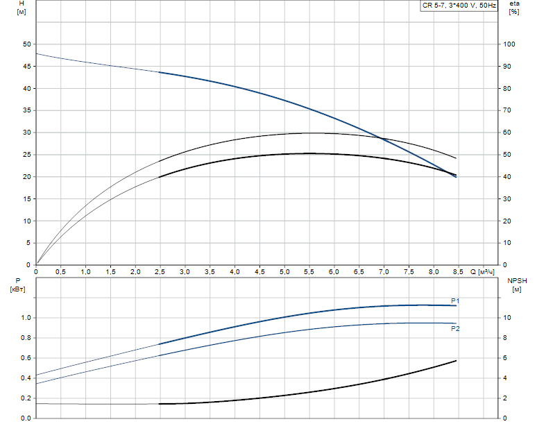 Гидравлические характеристики насоса Grundfos CR 5-7 A-A-A-E-HQQE артикул: 96516990