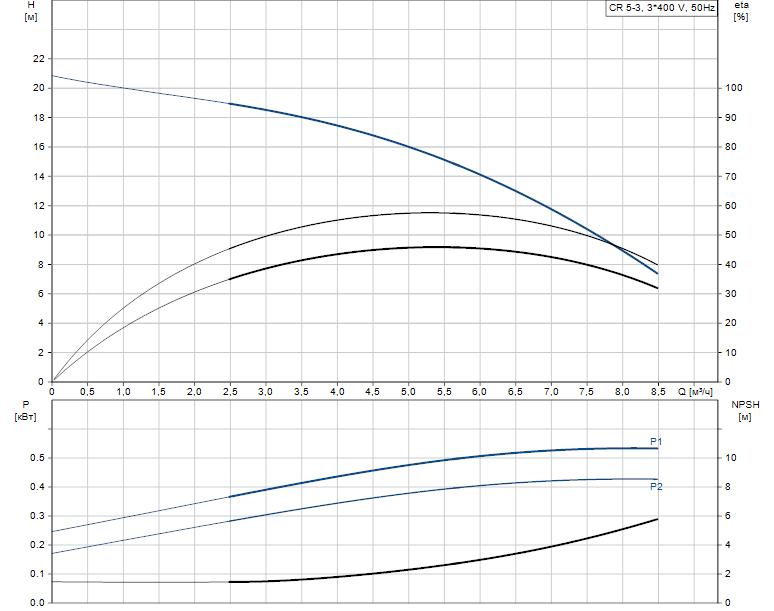 Гидравлические характеристики насоса Grundfos CR 5-3 A-A-A-V-HQQV артикул: 96517004