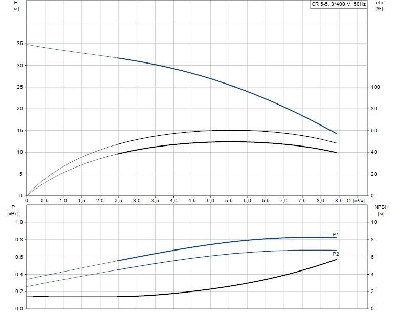 Гидравлические характеристики насоса Grundfos CR 5-5 A-A-A-V-HQQV артикул: 96517006