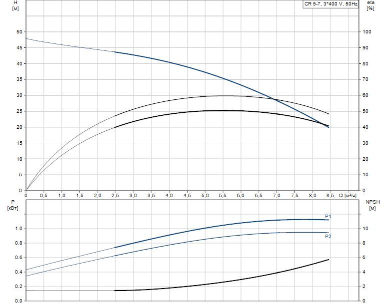Гидравлические характеристики насоса Grundfos CR 5-7 A-A-A-V-HQQV артикул: 96517008