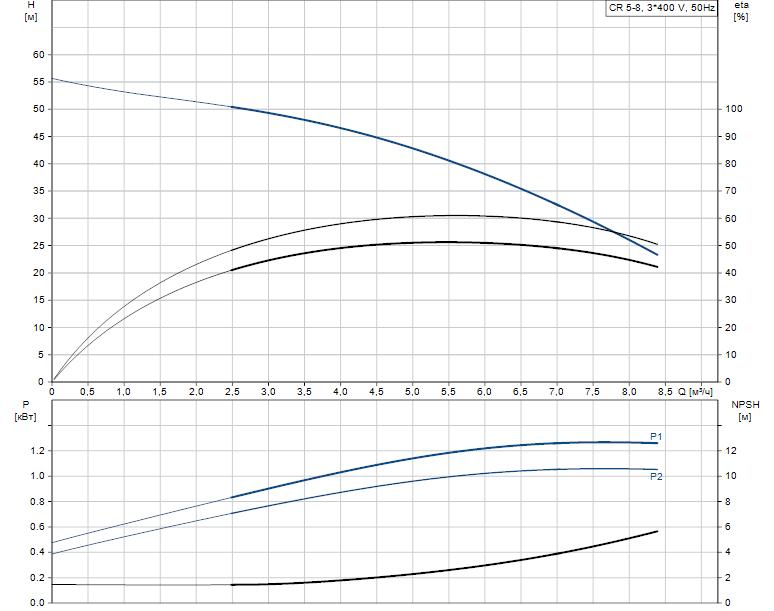 Гидравлические характеристики насоса Grundfos CR 5-8 A-A-A-V-HQQV артикул: 96517009
