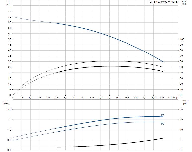Гидравлические характеристики насоса Grundfos CR 5-10 A-A-A-V-HQQV артикул: 96517011