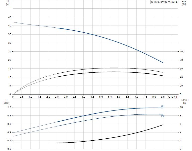 Гидравлические характеристики насоса Grundfos CR 5-6 A-FGJ-A-E-HQQE артикул: 96517041